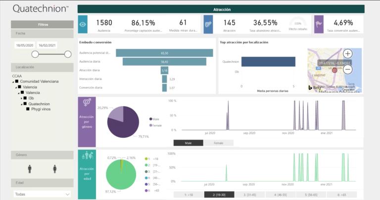 Dashboard PHYGI Analytics
